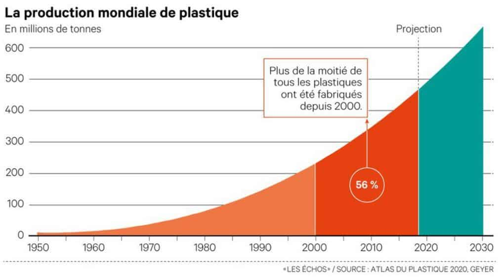 graphique de la production de plastique mondiale